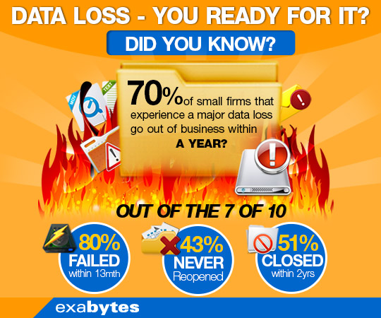 data lost infographic
