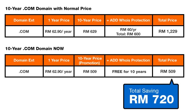 10-year .COM domain name promo price table
