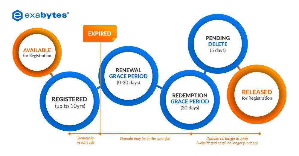 domain-grace-period