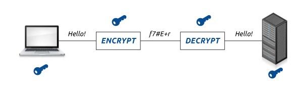 encrypt-decrypt