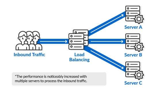 clustered Server